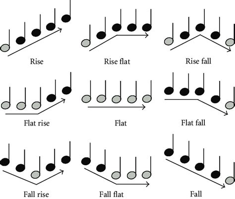 The nine different melody contour patterns used in the MCI