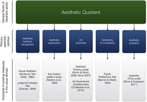 Frontiers   Individual Differences in Aesthetic Ability
